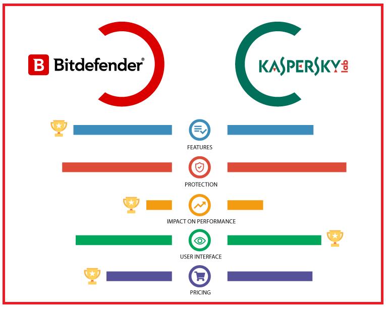 Bitdefender VS Kaspersky rating and review