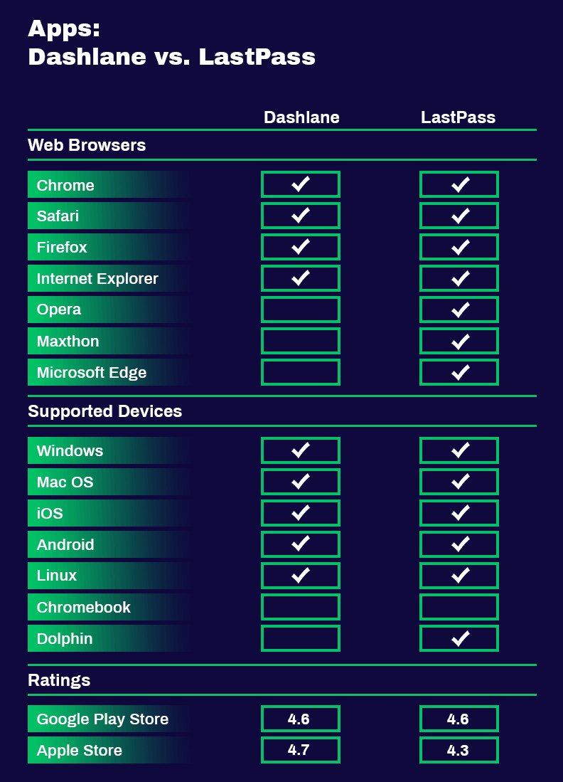 Dashlane VS LastPass comparison table