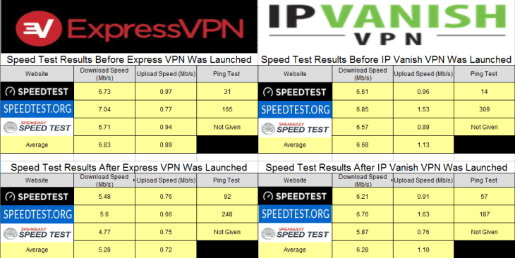 Express VPN and IPvanish speed test results