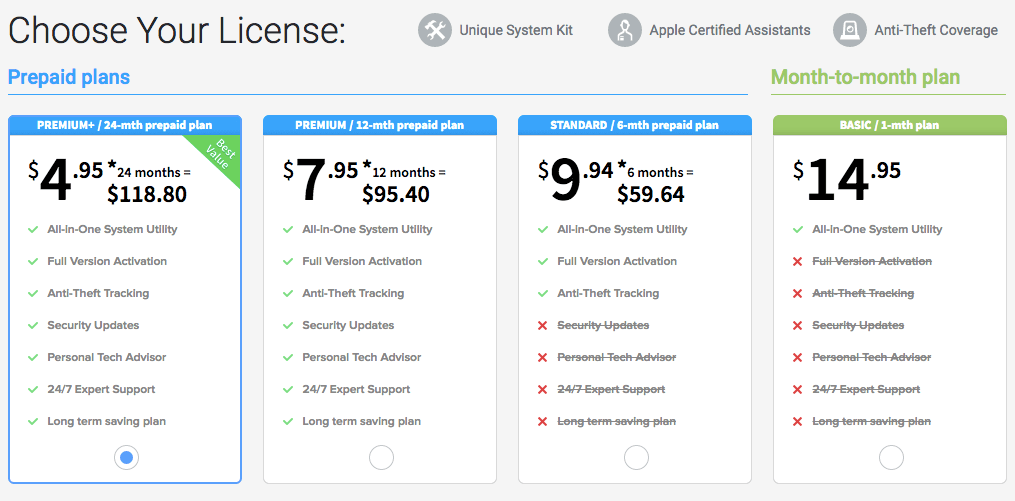 MacKeeper pricing and plans